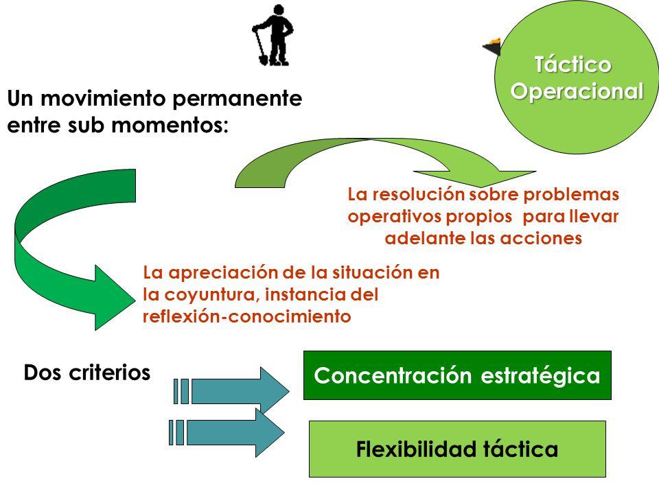 Concentración estratégica