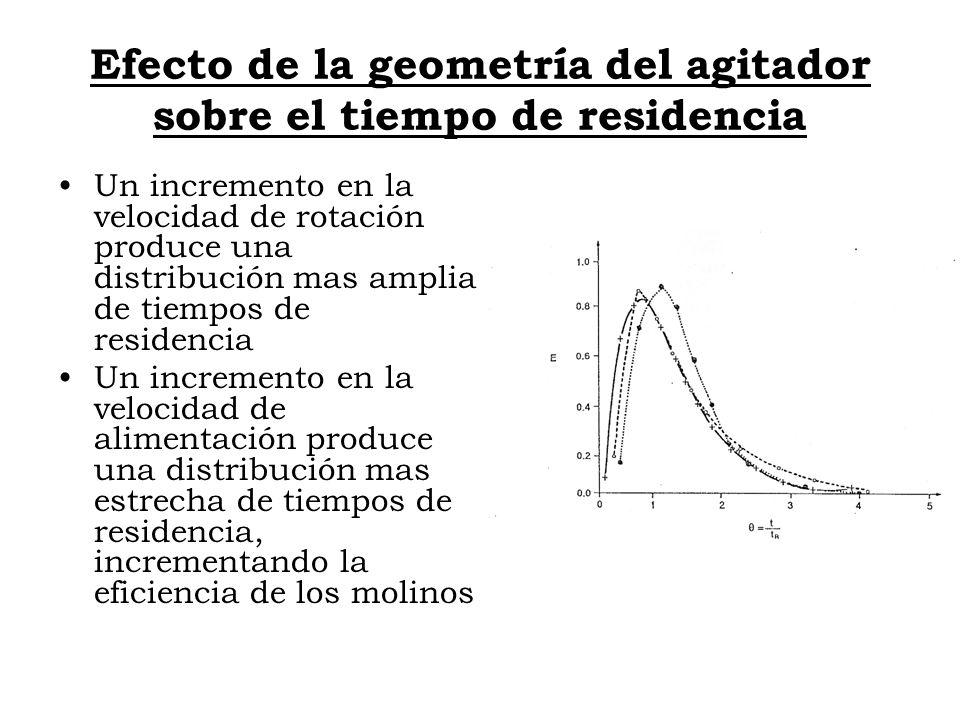 Efecto de la geometría del agitador sobre el tiempo de residencia