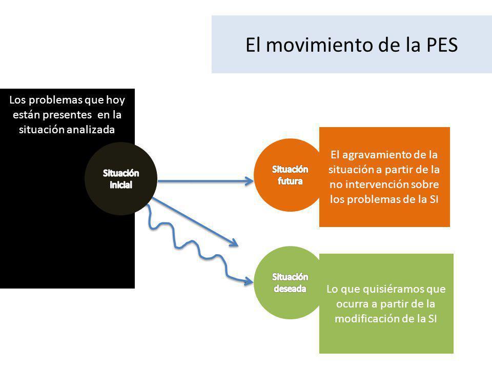 El movimiento de la PES Los problemas que hoy están presentes en la situación analizada.