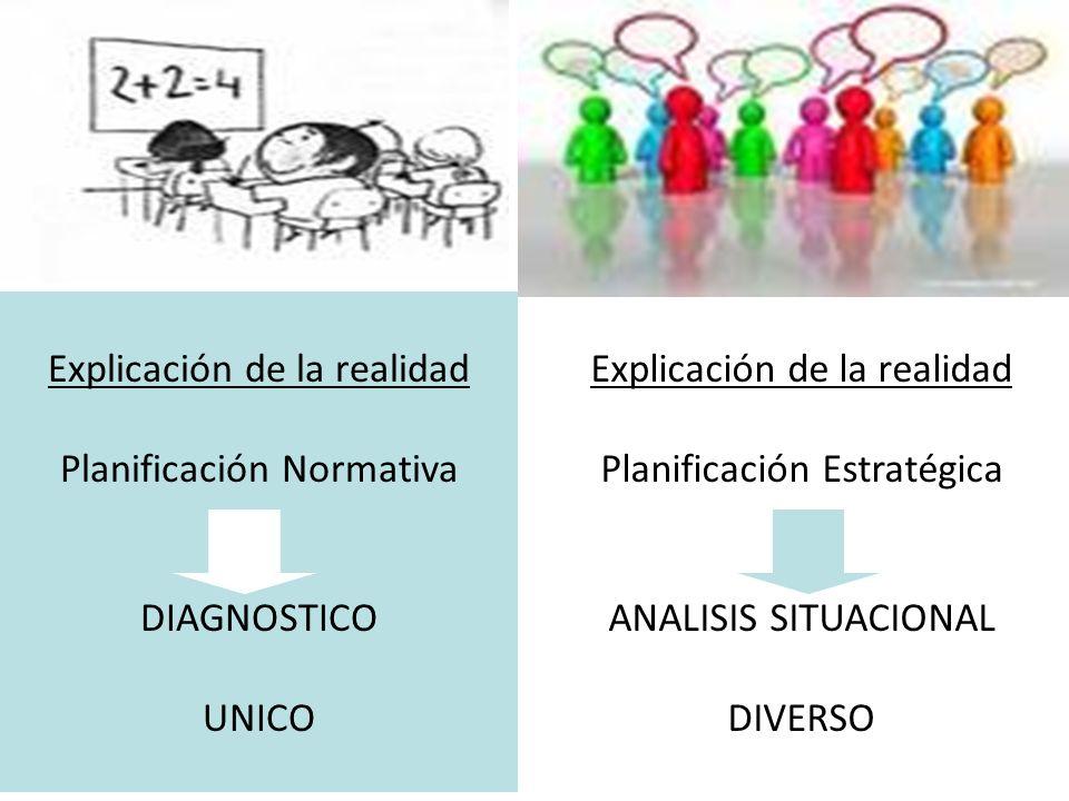 Explicación de la realidad Planificación Normativa