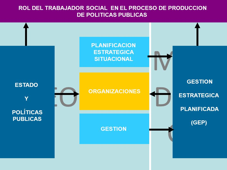 ROL DEL TRABAJADOR SOCIAL EN EL PROCESO DE PRODUCCION
