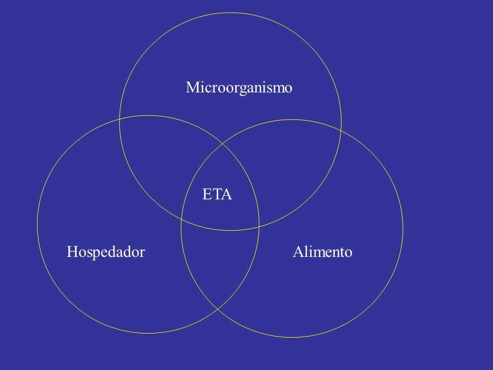 Microorganismo ETA Hospedador Alimento