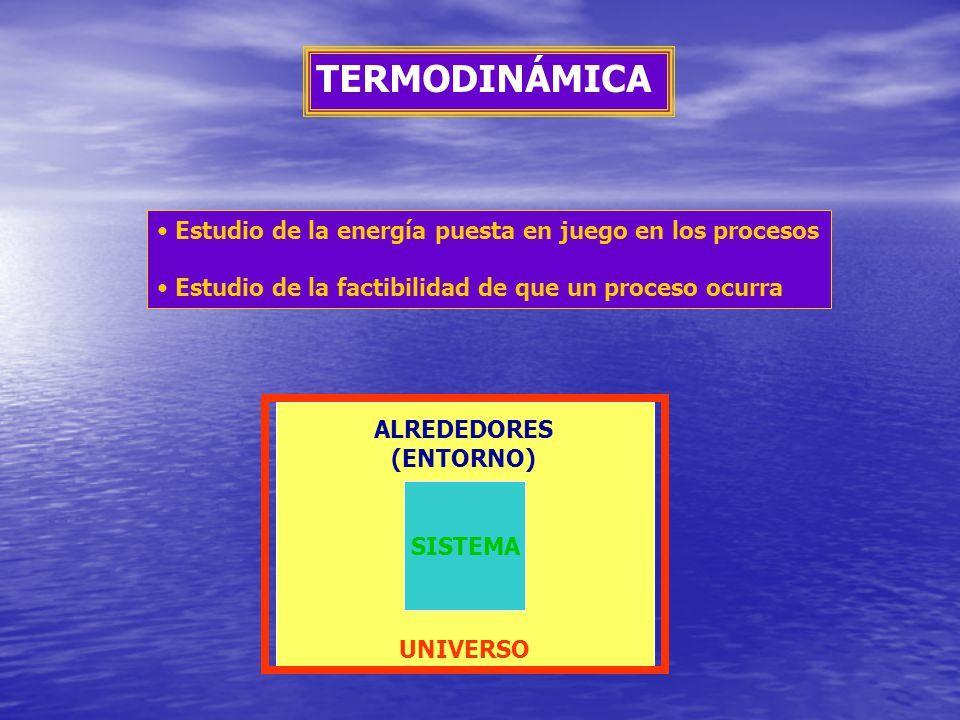 TERMODINÁMICA Estudio de la energía puesta en juego en los procesos