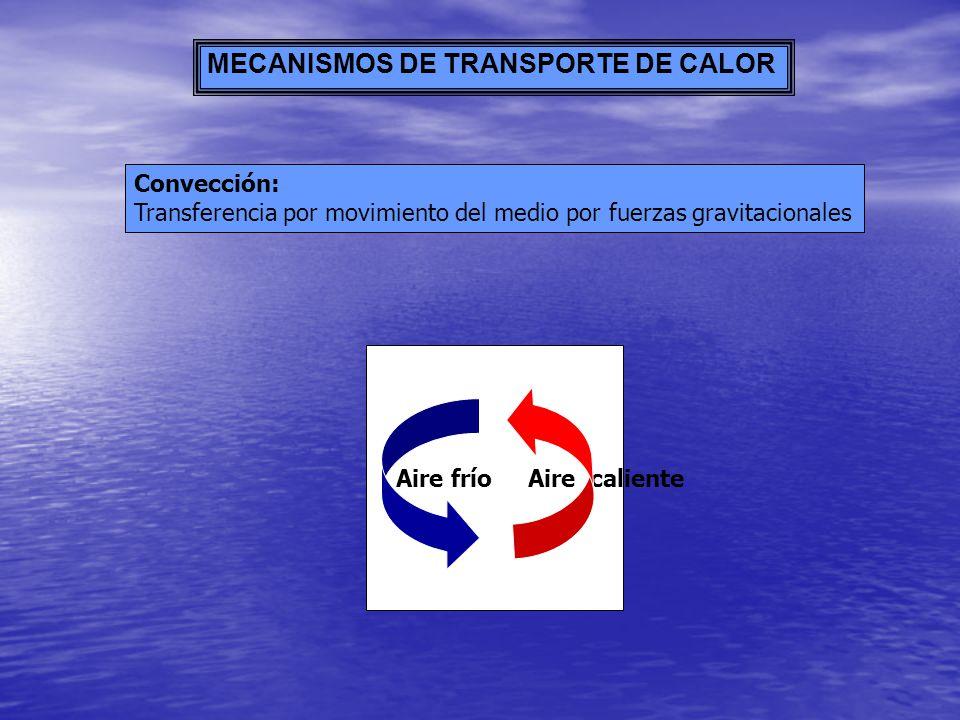 MECANISMOS DE TRANSPORTE DE CALOR