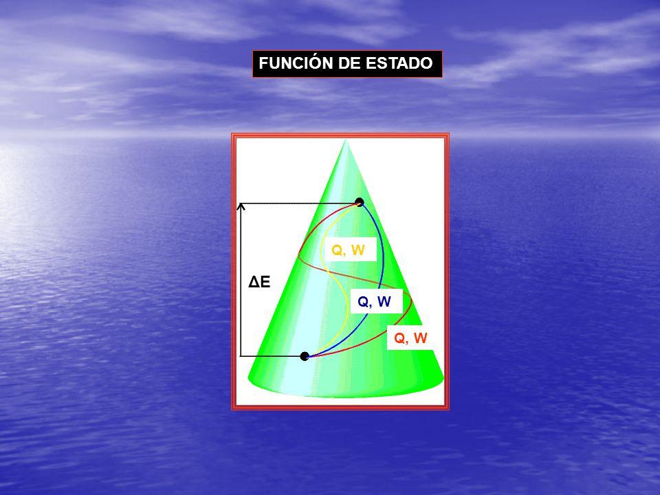 FUNCIÓN DE ESTADO ΔE Q, W