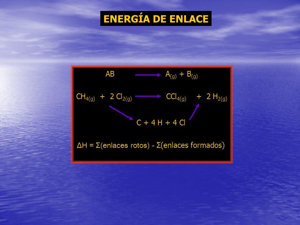 ENERGÍA DE ENLACE AB A(g) + B(g) CH4(g) + 2 Cl2(g) CCl4(g) + 2 H2(g)