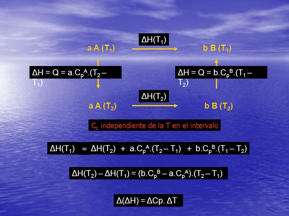 ΔH(T2) – ΔH(T1) = (b.CpB – a.CpA).(T2 – T1)