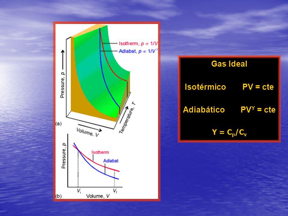 Gas Ideal Isotérmico PV = cte Adiabático PVΥ = cte