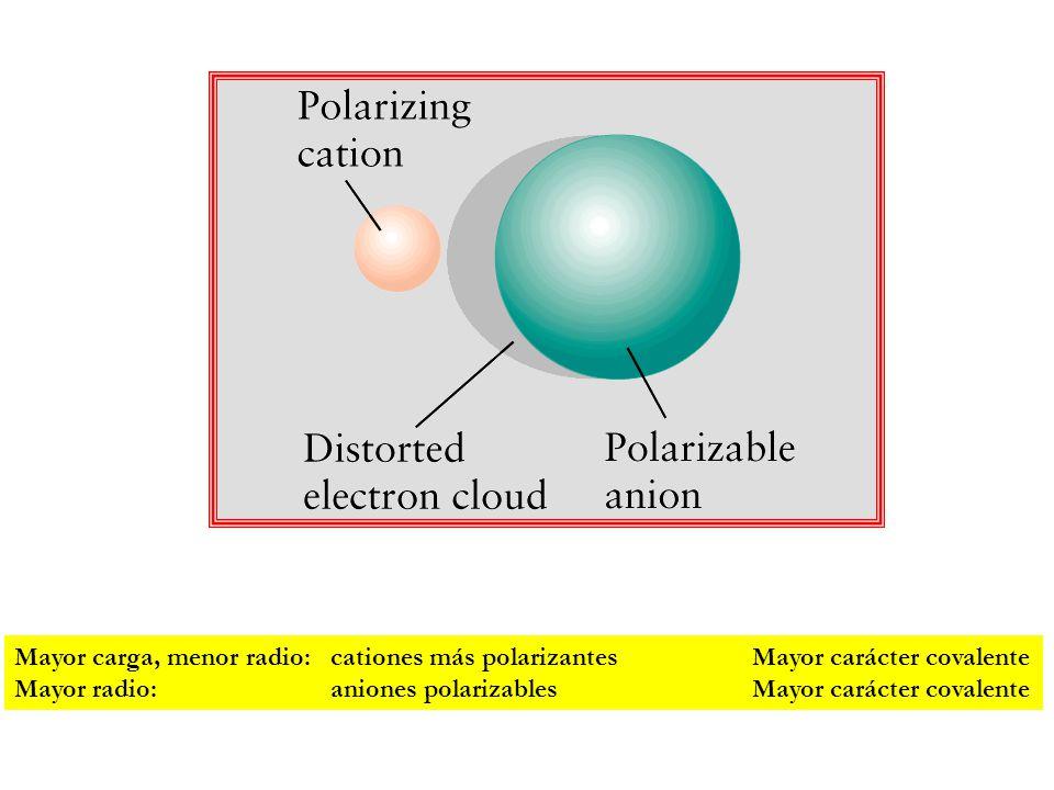 Mayor carga, menor radio:. cationes más polarizantes