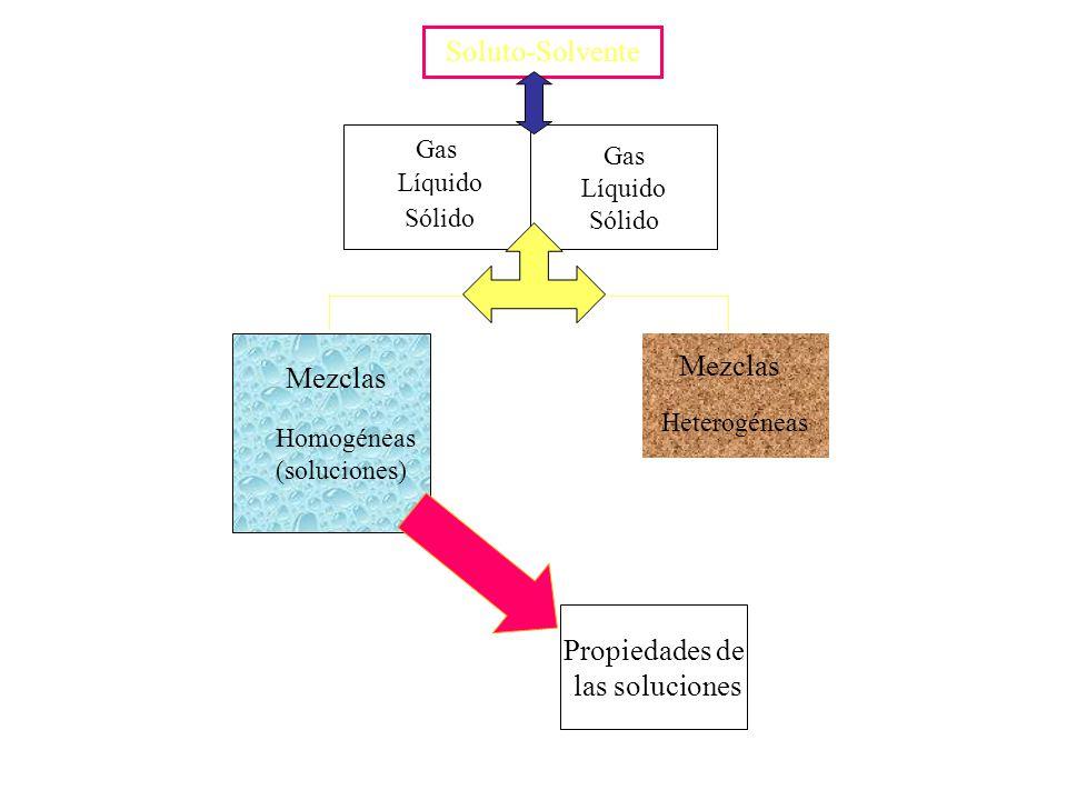 Soluto-Solvente Mezclas Mezclas Propiedades de las soluciones Gas Gas
