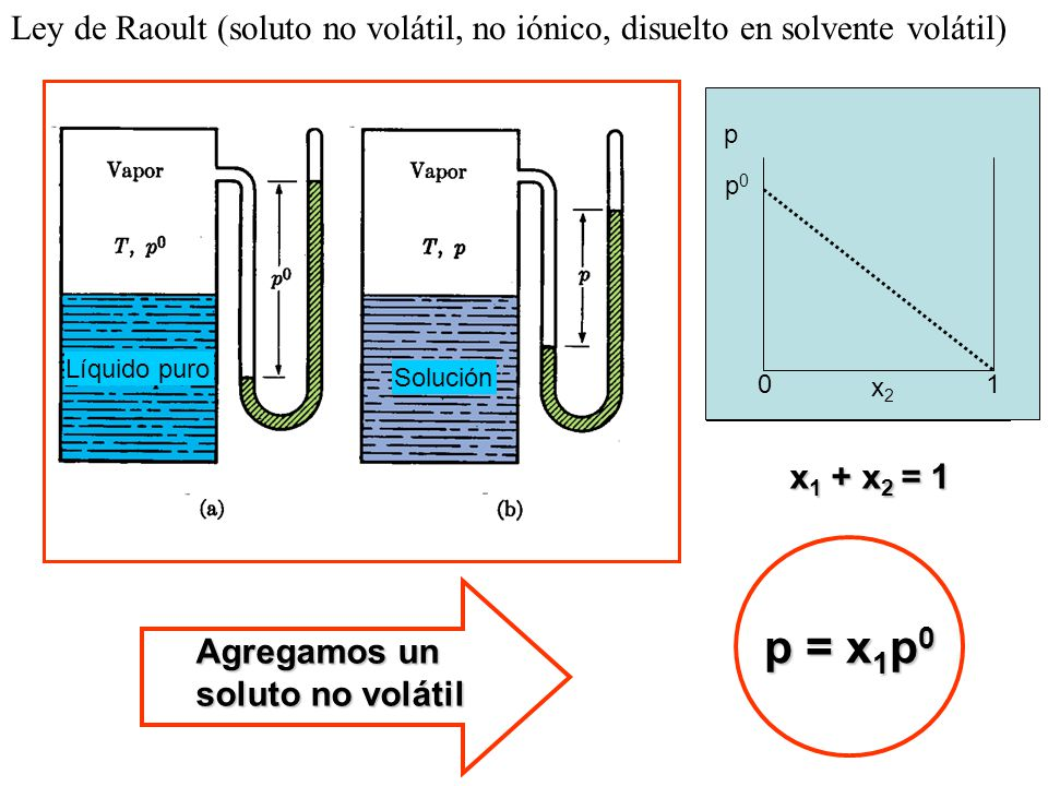 Ley de Raoult (soluto no volátil, no iónico, disuelto en solvente volátil)