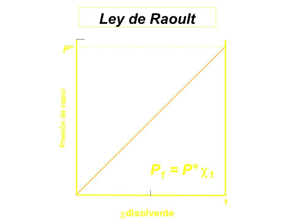Ley de Raoult Presión de vapor 1 P° disolvente P1 = P° 1