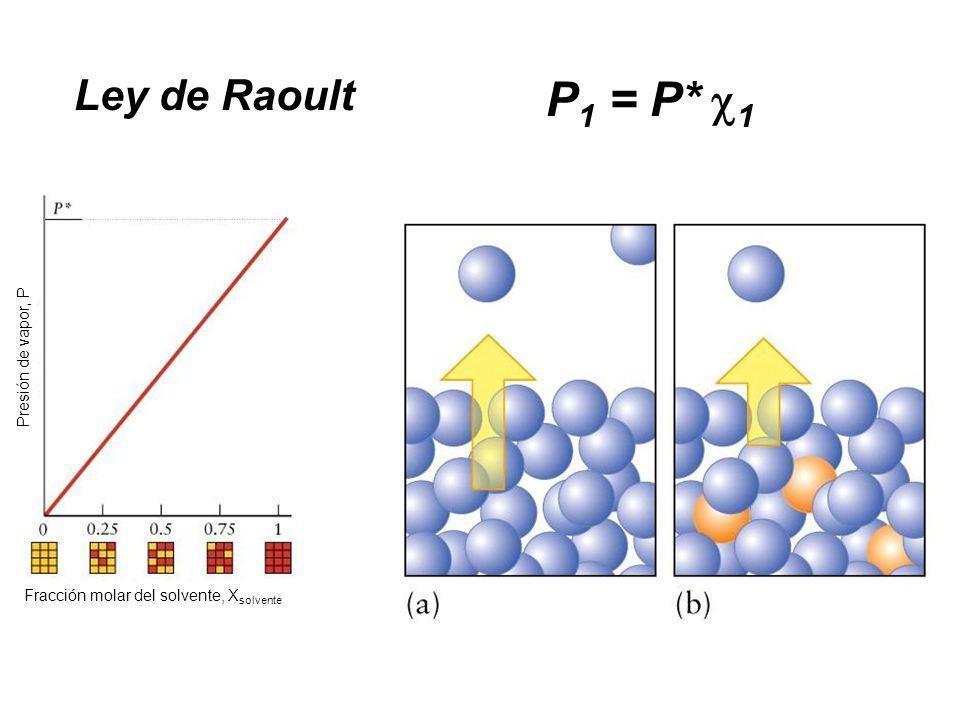 P1 = P* 1 Ley de Raoult Presión de vapor, P
