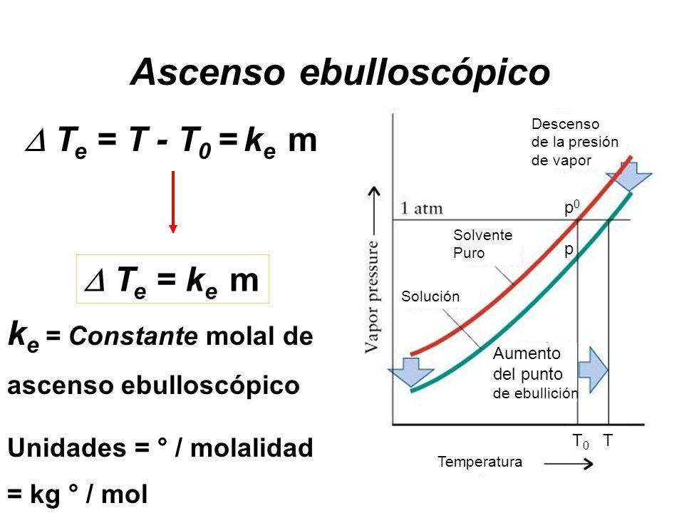 Ascenso ebulloscópico