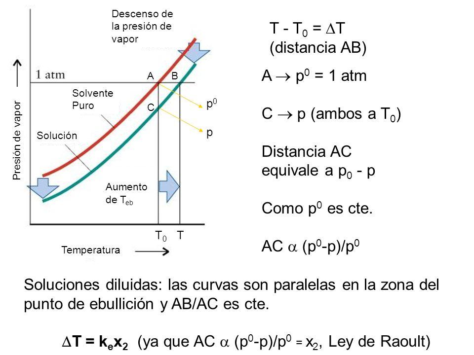 T = kex2 (ya que AC  (p0-p)/p0 = x2, Ley de Raoult)