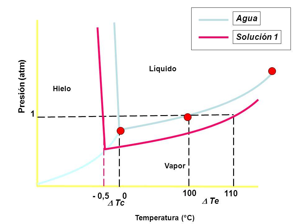 Agua Solución 1 Presión (atm) 1 100 110 - 0,5  Te  Tc Líquido Hielo
