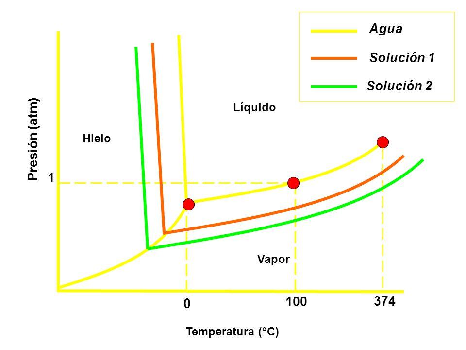Agua Solución 1 Solución 2 Presión (atm) 1 100 374 Líquido Hielo Vapor
