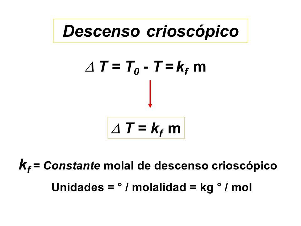 Unidades = ° / molalidad = kg ° / mol