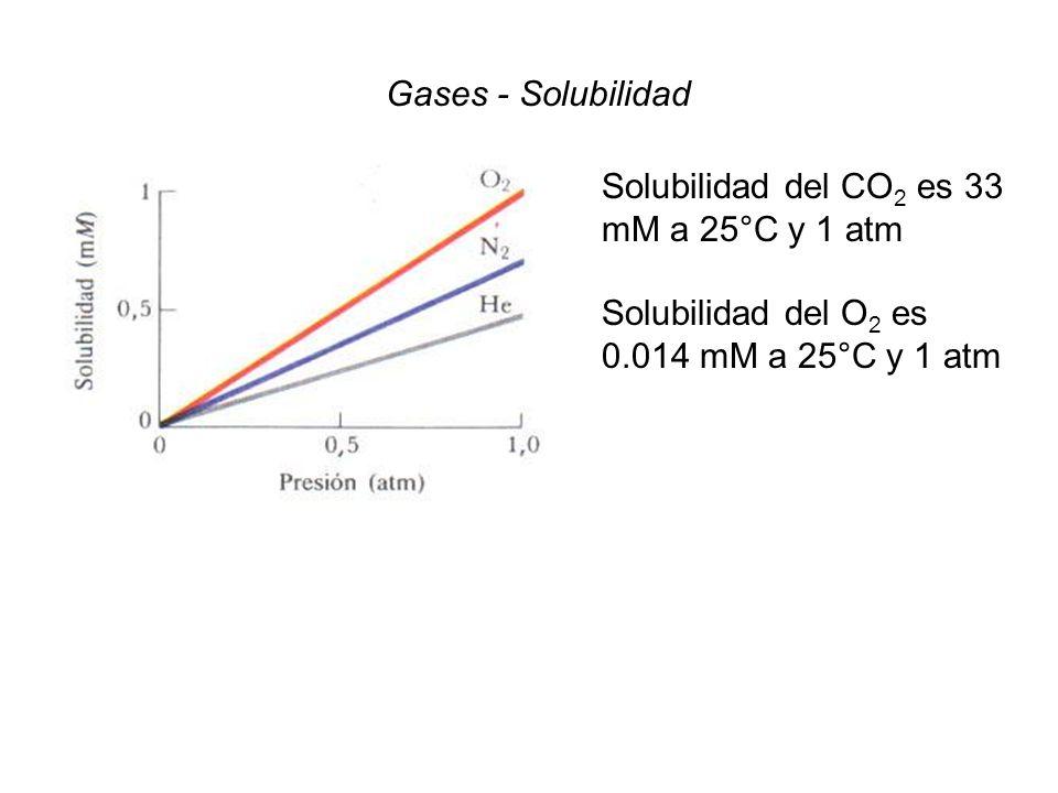 Gases - Solubilidad Solubilidad del CO2 es 33 mM a 25°C y 1 atm Solubilidad del O2 es 0.014 mM a 25°C y 1 atm.