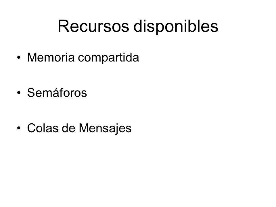 Recursos disponibles Memoria compartida Semáforos Colas de Mensajes