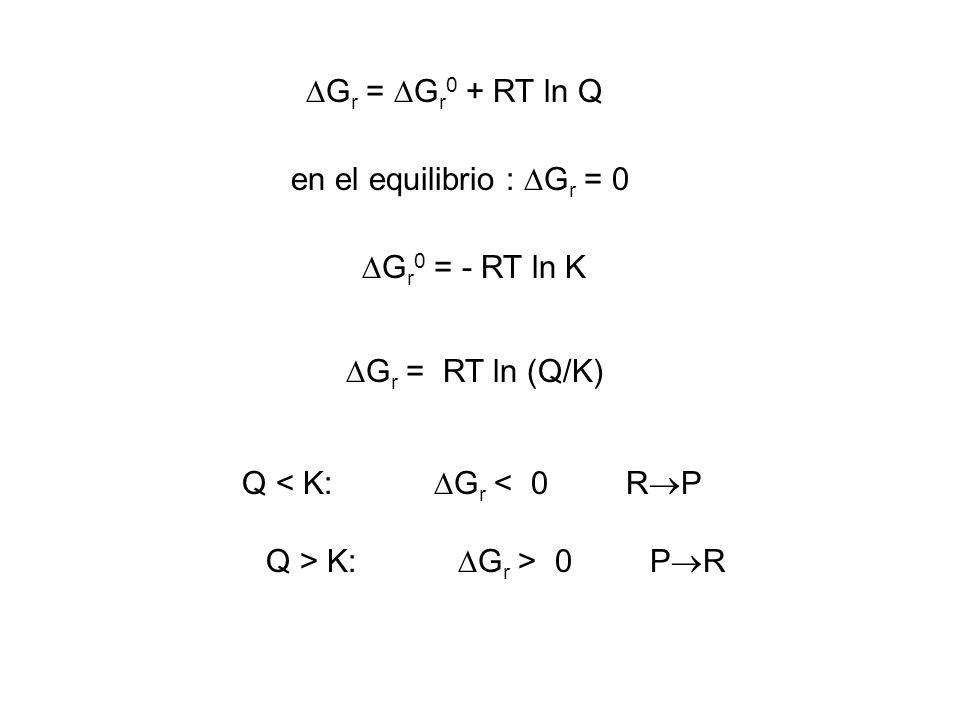 Gr = Gr0 + RT ln Q en el equilibrio : Gr = 0. Gr0 = - RT ln K. Gr = RT ln (Q/K) Q < K: Gr < 0 RP.