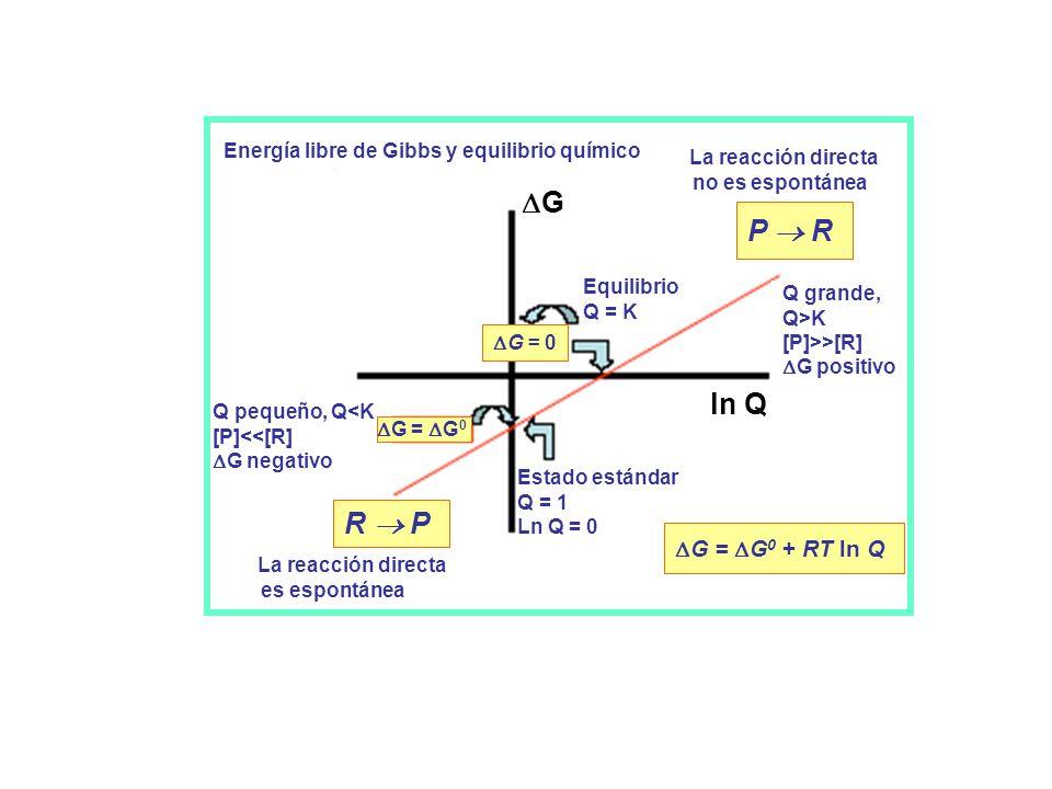 G P  R ln Q R  P G = G0 + RT ln Q