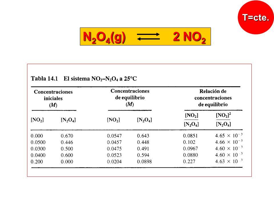 T=cte. N2O4(g) 2 NO2