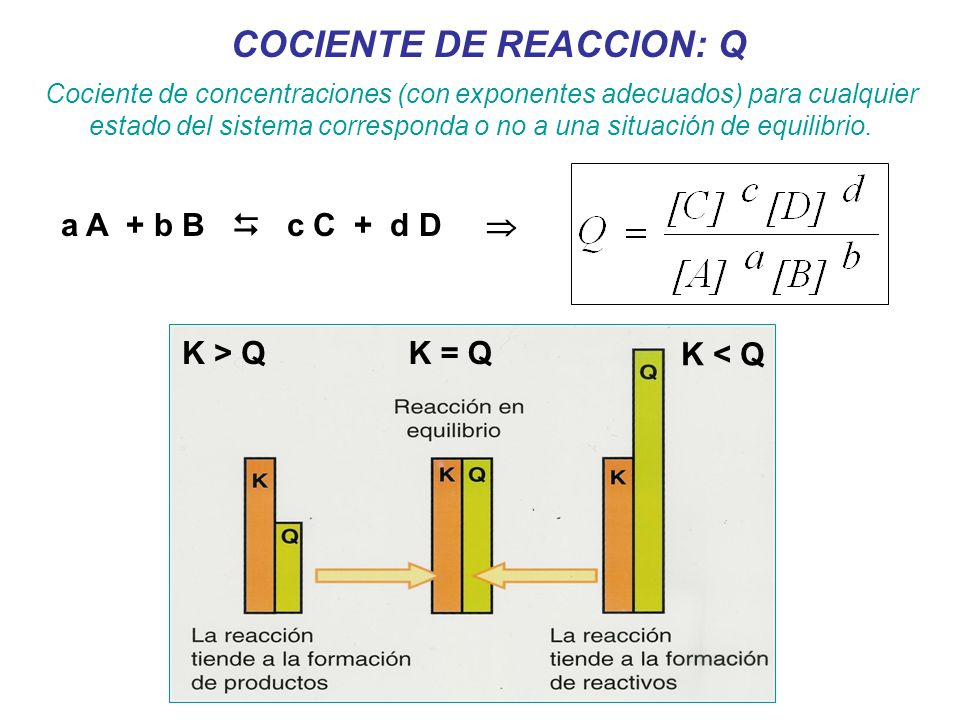 COCIENTE DE REACCION: Q