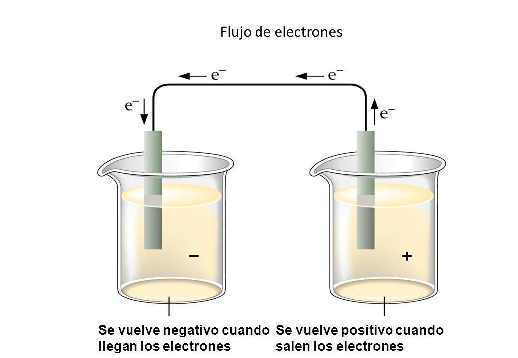 Flujo de electrones Se vuelve negativo cuando llegan los electrones