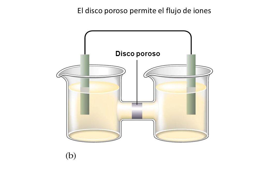El disco poroso permite el flujo de iones