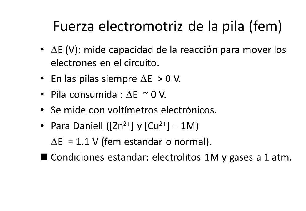 Fuerza electromotriz de la pila (fem)