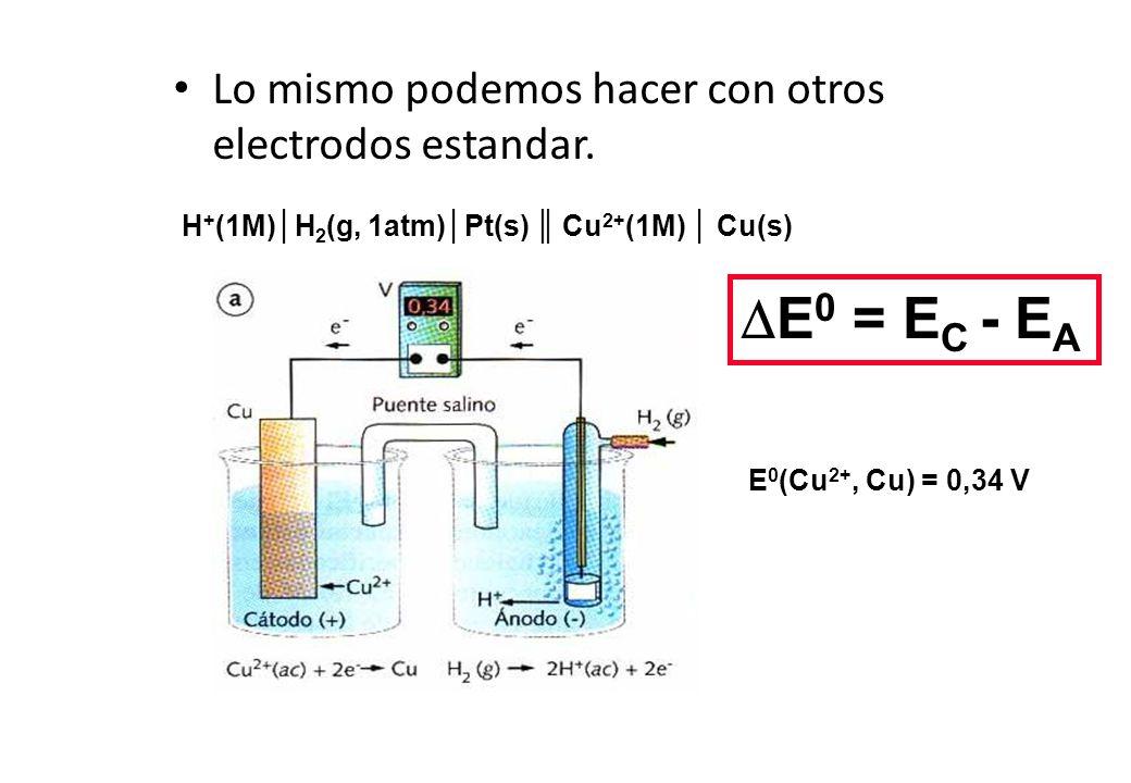 H+(1M)│H2(g, 1atm)│Pt(s) ║ Cu2+(1M) │ Cu(s)