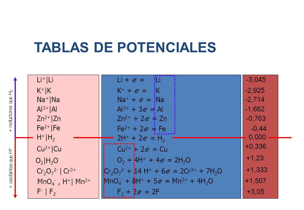 TABLAS DE POTENCIALES Li+|Li Li + e- = Li -3,045 K+|K K+ + e- = K