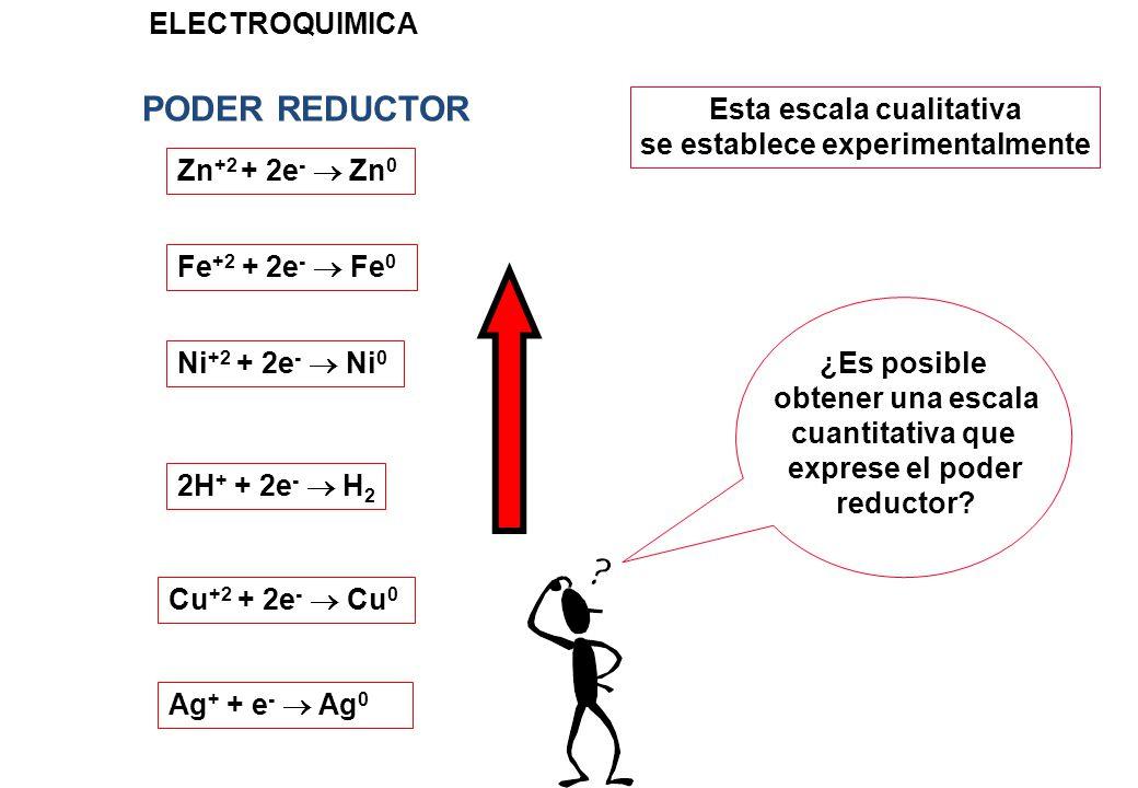 Esta escala cualitativa se establece experimentalmente