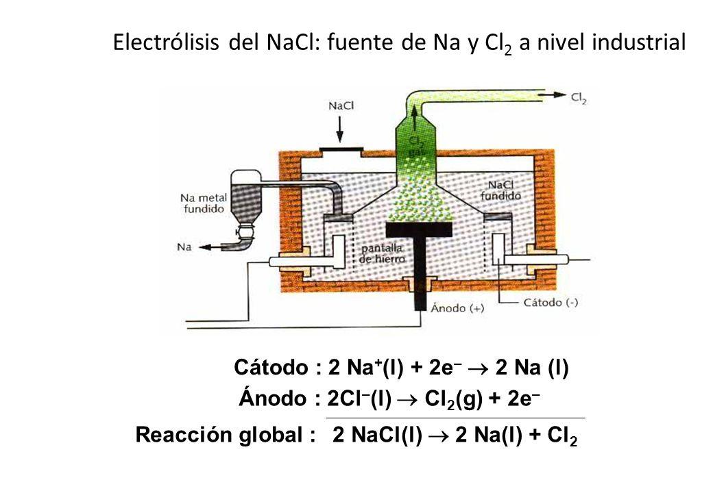 Electrólisis del NaCl: fuente de Na y Cl2 a nivel industrial