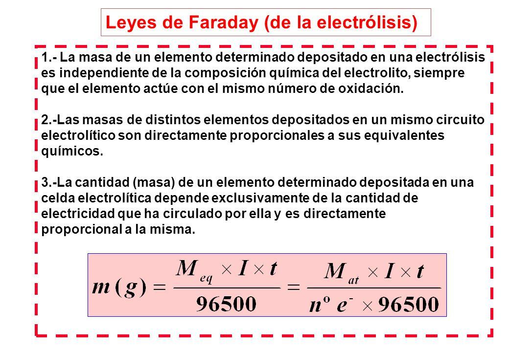 Leyes de Faraday (de la electrólisis)