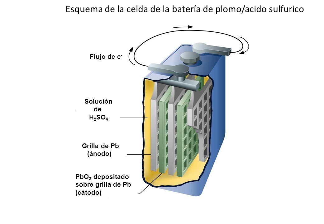 Esquema de la celda de la batería de plomo/acido sulfurico