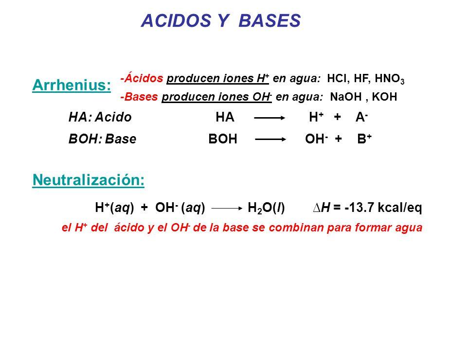 ACIDOS Y BASES Arrhenius: Neutralización: HA: Acido HA H+ + A-