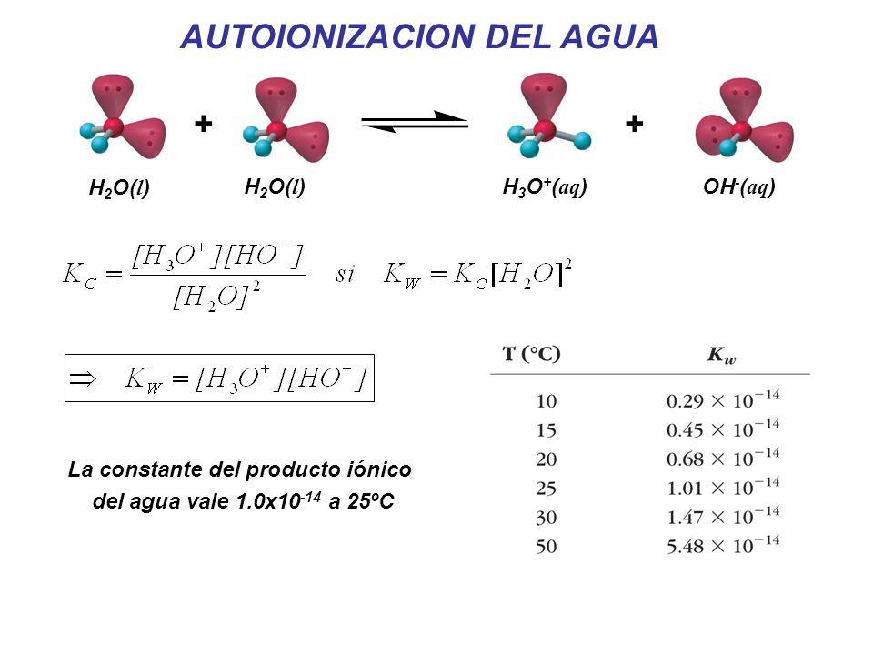 AUTOIONIZACION DEL AGUA La constante del producto iónico