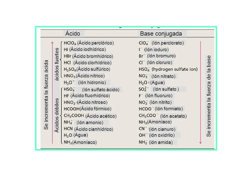 Ácido Base conjugada Ácidos débiles ácidos fuertes