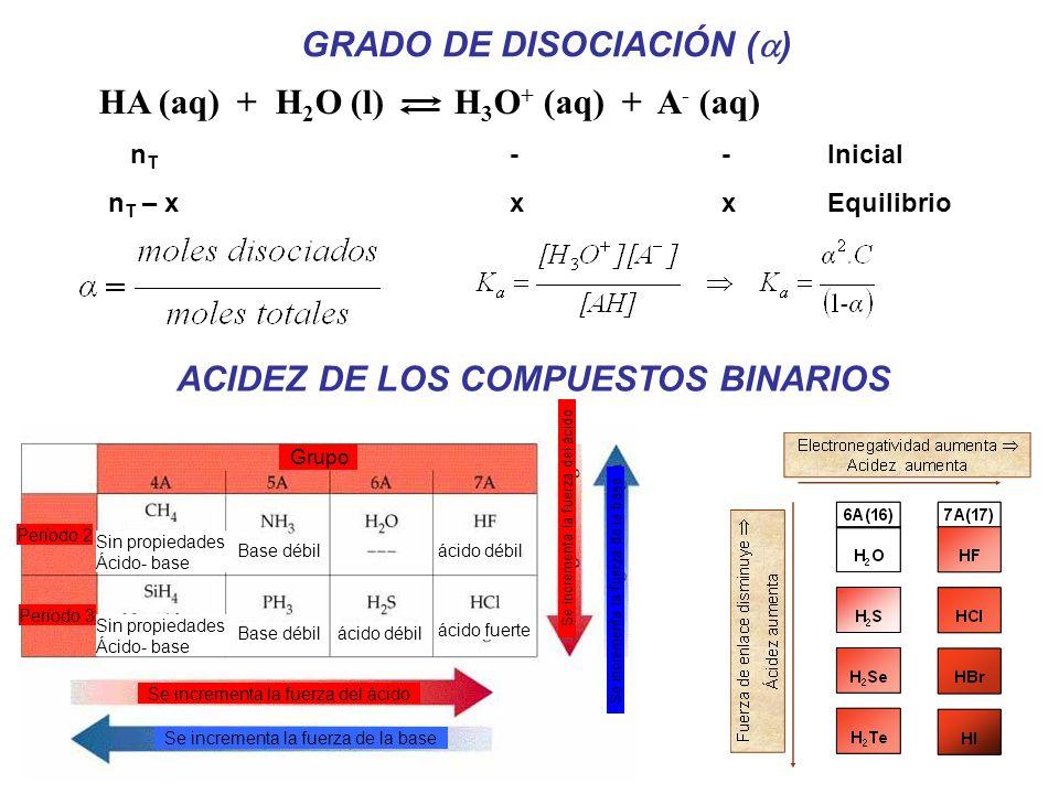 GRADO DE DISOCIACIÓN (a)