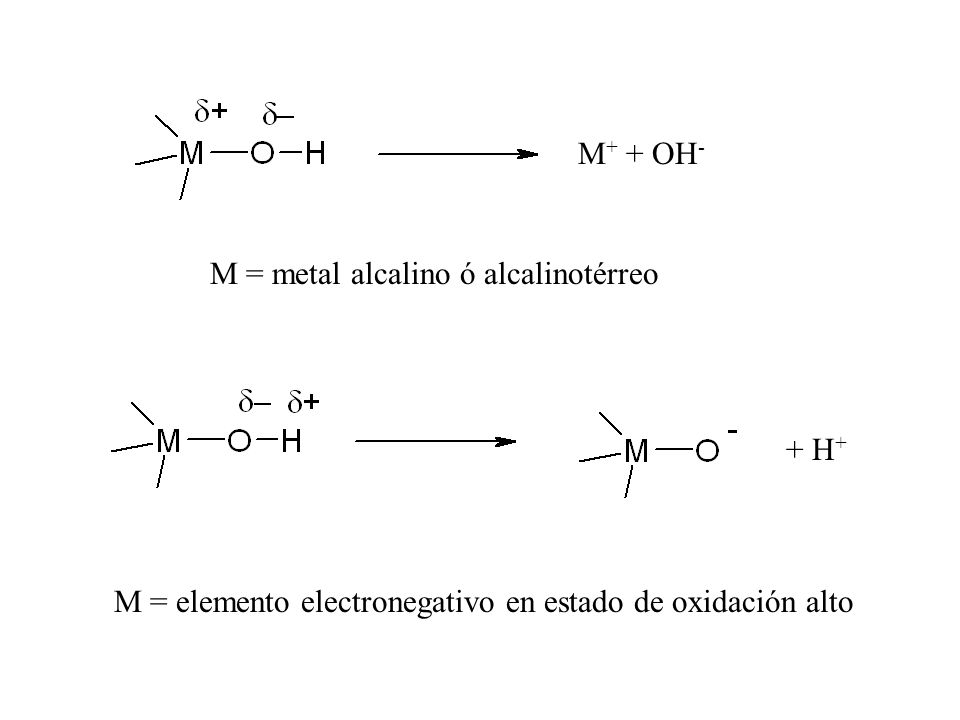 M+ + OH- M = metal alcalino ó alcalinotérreo.