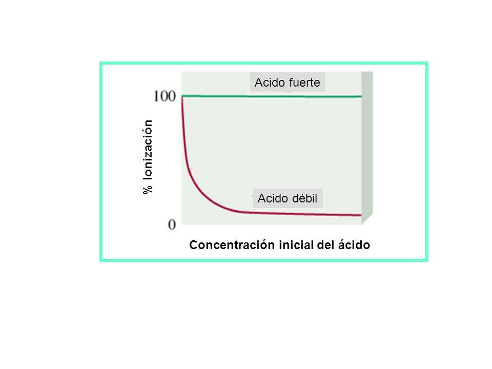Acido fuerte Acido débil Concentración inicial del ácido % Ionización