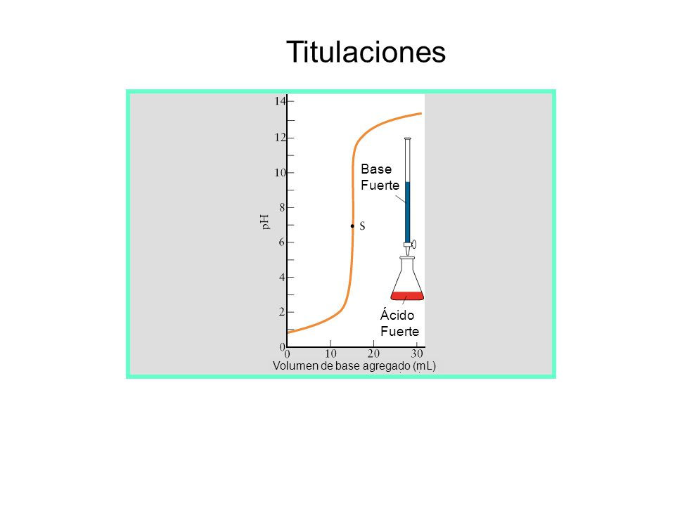 Titulaciones Base Fuerte Ácido Volumen de base agregado (mL)