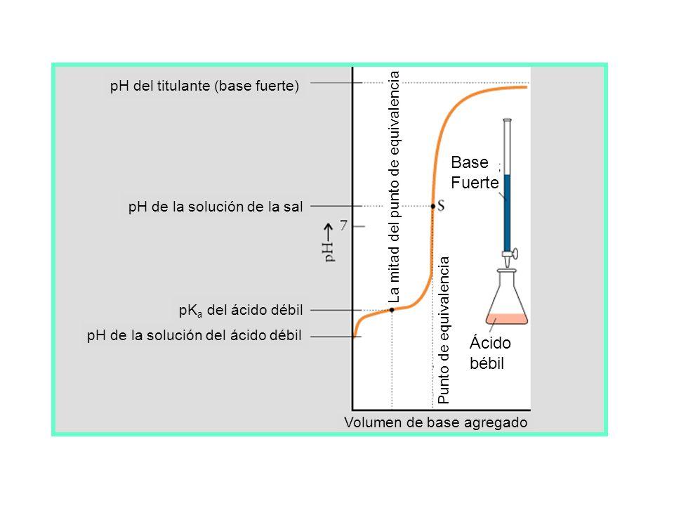 Base Fuerte Ácido bébil pH del titulante (base fuerte)