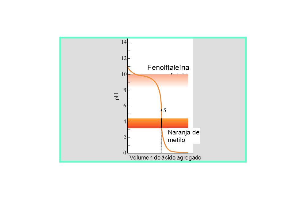 Fenolftaleína Naranja de metilo Volumen de ácido agregado