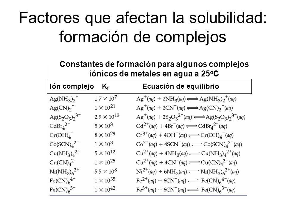 Factores que afectan la solubilidad: formación de complejos