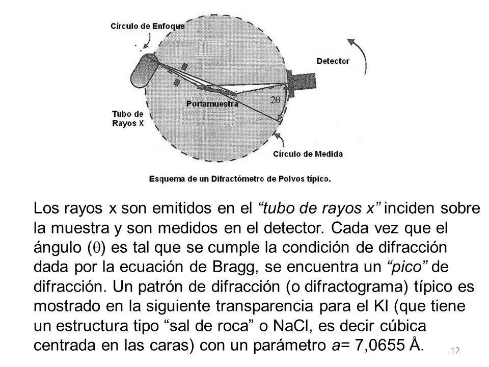 Los rayos x son emitidos en el tubo de rayos x inciden sobre la muestra y son medidos en el detector.