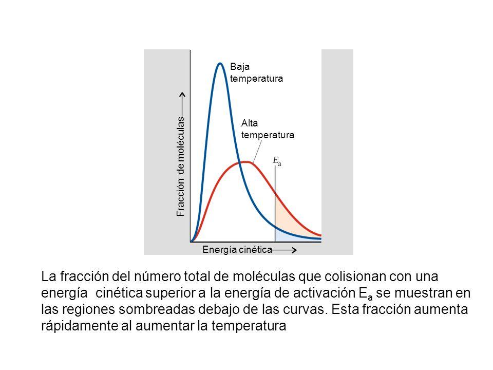 Baja temperatura. Alta. Energía cinética. Fracción de moléculas.