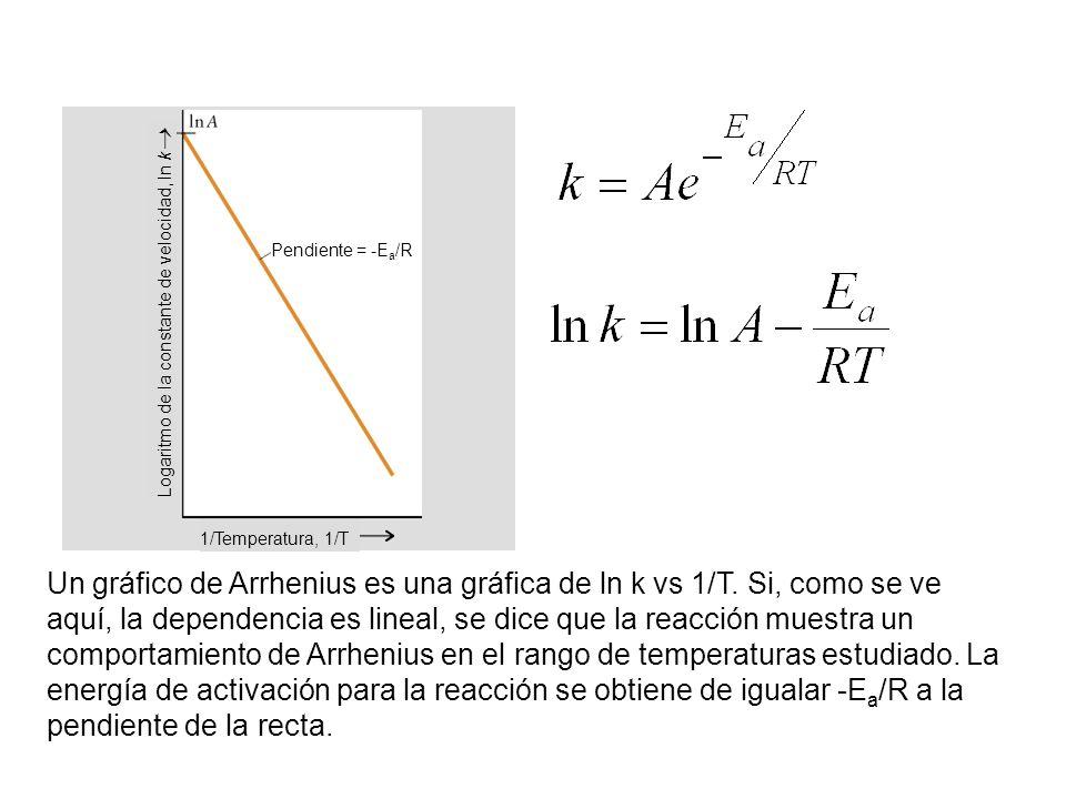 1/Temperatura, 1/T Logaritmo de la constante de velocidad, ln k Pendiente = -Ea/R.